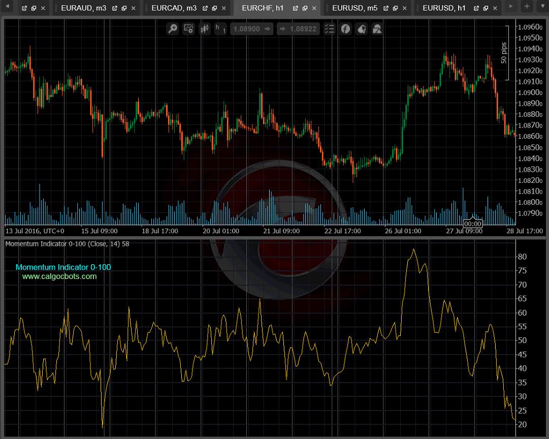 cALGO cBots - Momentum Indicator 0-100 01 cTrader