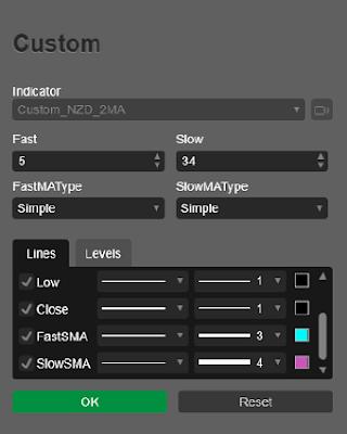 calgo cbots ctrader Custom NZD Index 2 X MA Parameters Indicator 01 - 340