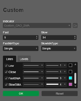 calgo cbots ctrader Custom CAD Index 2 X MA Parameters Indicator 01 - 340