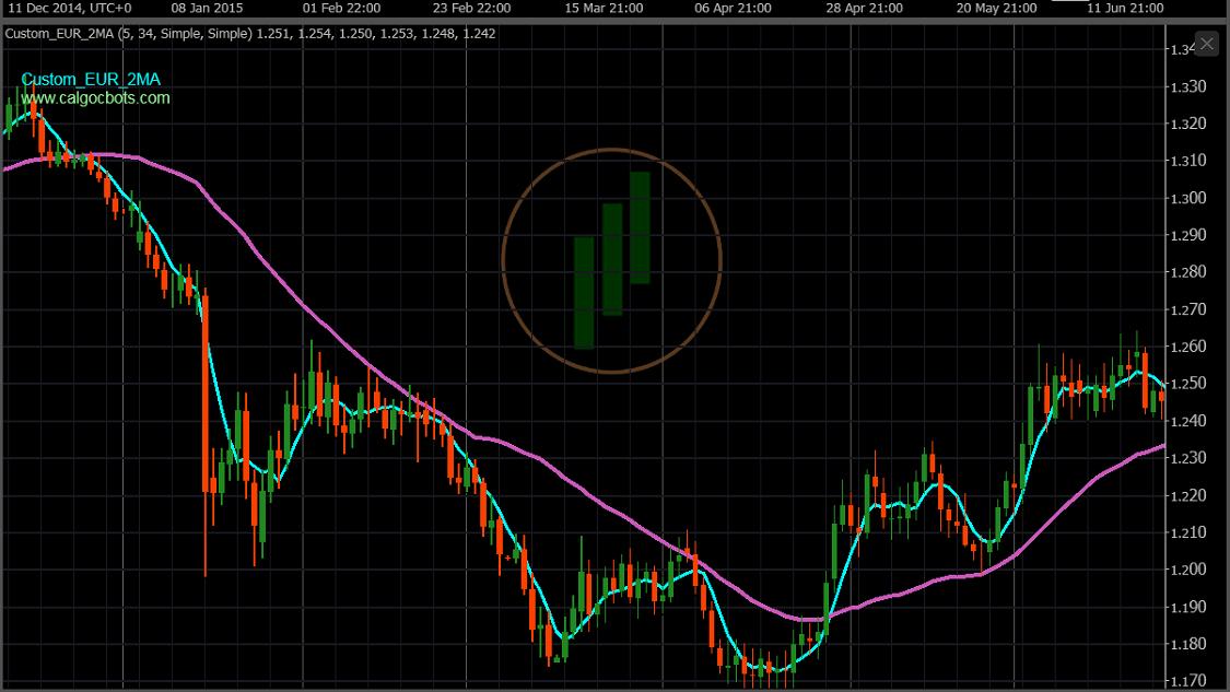 calgo cbots ctrader Custom EUR Index 2 X MA 5_34 Chart Indicator 01 - Robot Trading