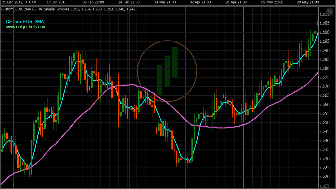 calgo cbots ctrader Custom EUR Index 2 X MA 5_34 Chart Indicator 02 - Robot Trading