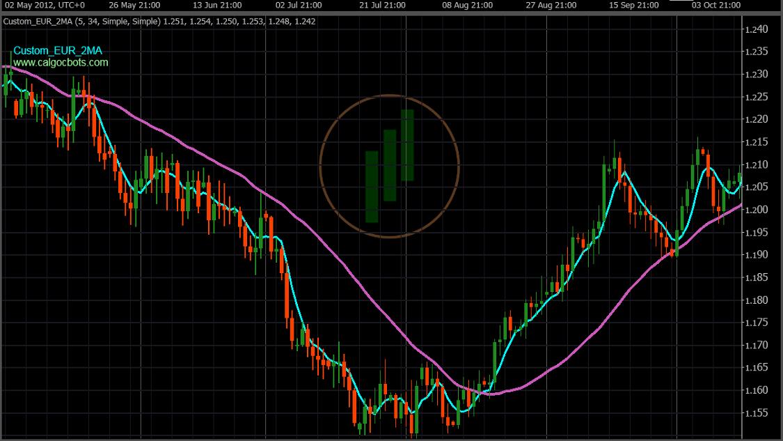 calgo cbots ctrader Custom EUR Index 2 X MA 5_34 Chart Indicator 03 - Robot Trading