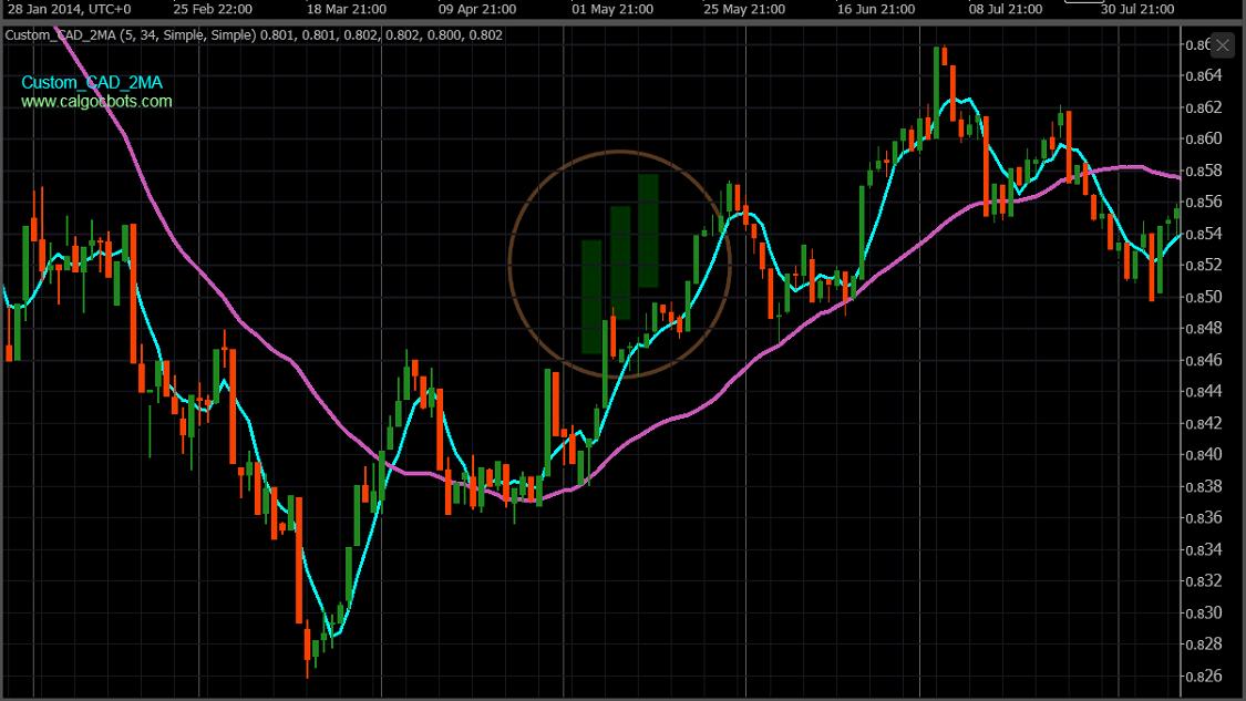calgo cbots ctrader Custom CAD Index 2 X MA 5_34 Chart Indicator 01 - Robot Trading