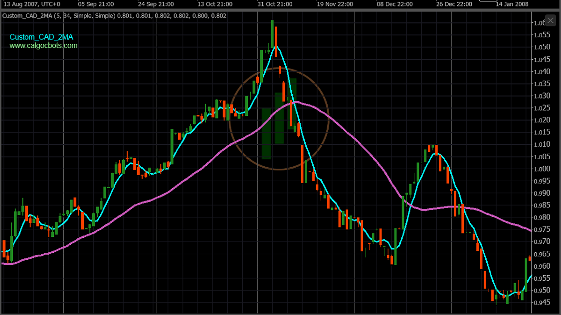 calgo cbots ctrader Custom CAD Index 2 X MA 5_34 Chart Indicator 03 - Robot Trading