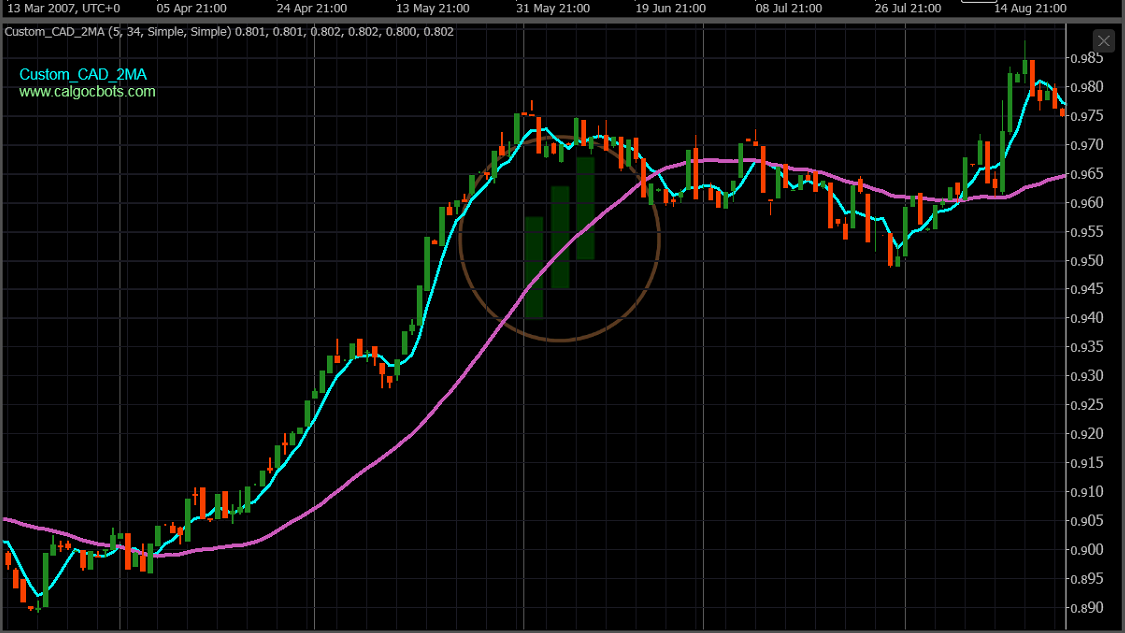 calgo cbots ctrader Custom CAD Index 2 X MA 5_34 Chart Indicator 04 - Robot Trading