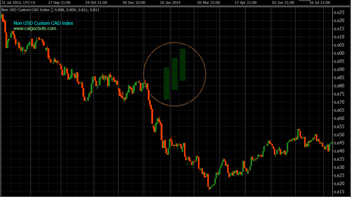 calgo cbots ctrader Non US Custom CAD Index Daily Chart - Robot Trading - 02