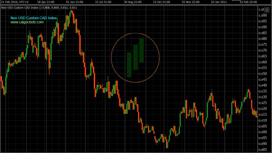 calgo cbots ctrader Non US Custom CAD Index Daily Chart - Robot Trading - 03