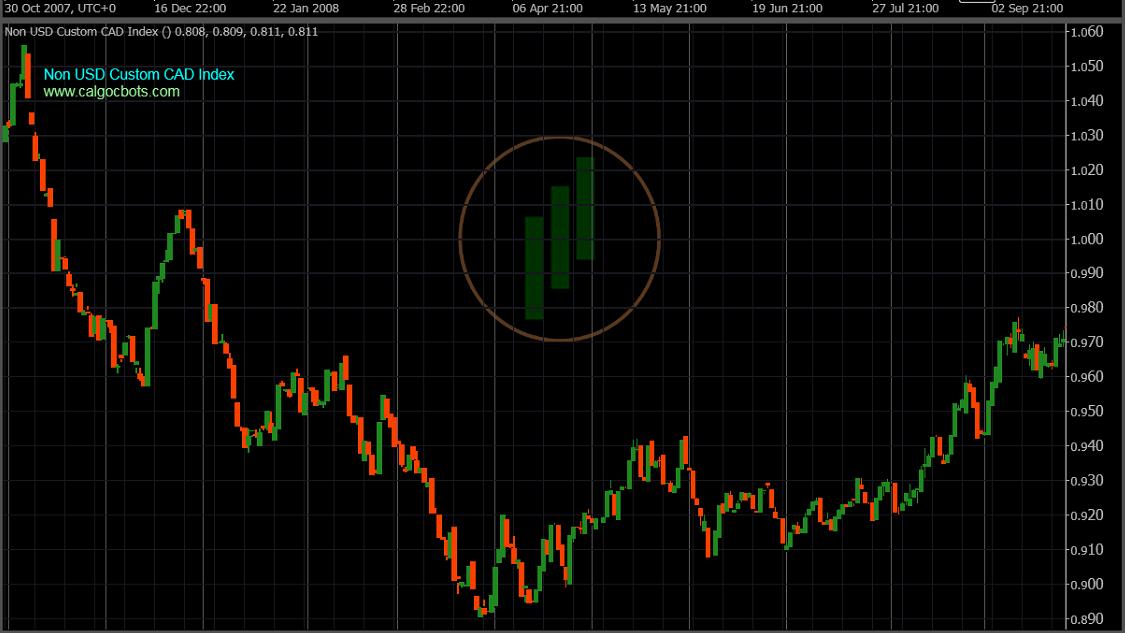 calgo cbots ctrader Non US Custom CAD Index Daily Chart - Robot Trading - 05