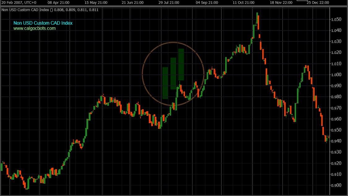 calgo cbots ctrader Non US Custom CAD Index Daily Chart - Robot Trading - 06