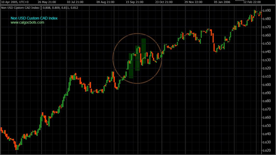 calgo cbots ctrader Non US Custom CAD Index Daily Chart - Robot Trading - 07