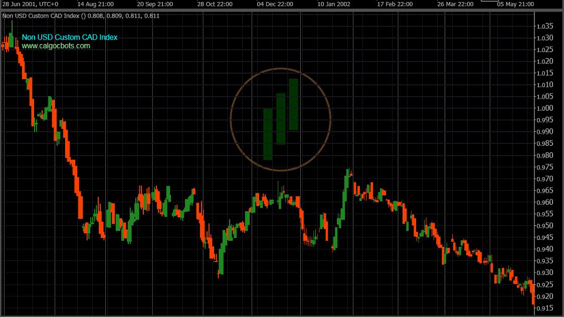 calgo cbots ctrader Non US Custom CAD Index Daily Chart - Robot Trading - 09