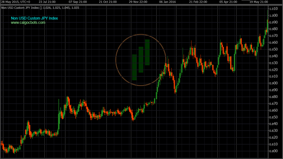 calgo cbots ctrader Non US Custom JPY Index Daily Chart - Robot Trading - 02