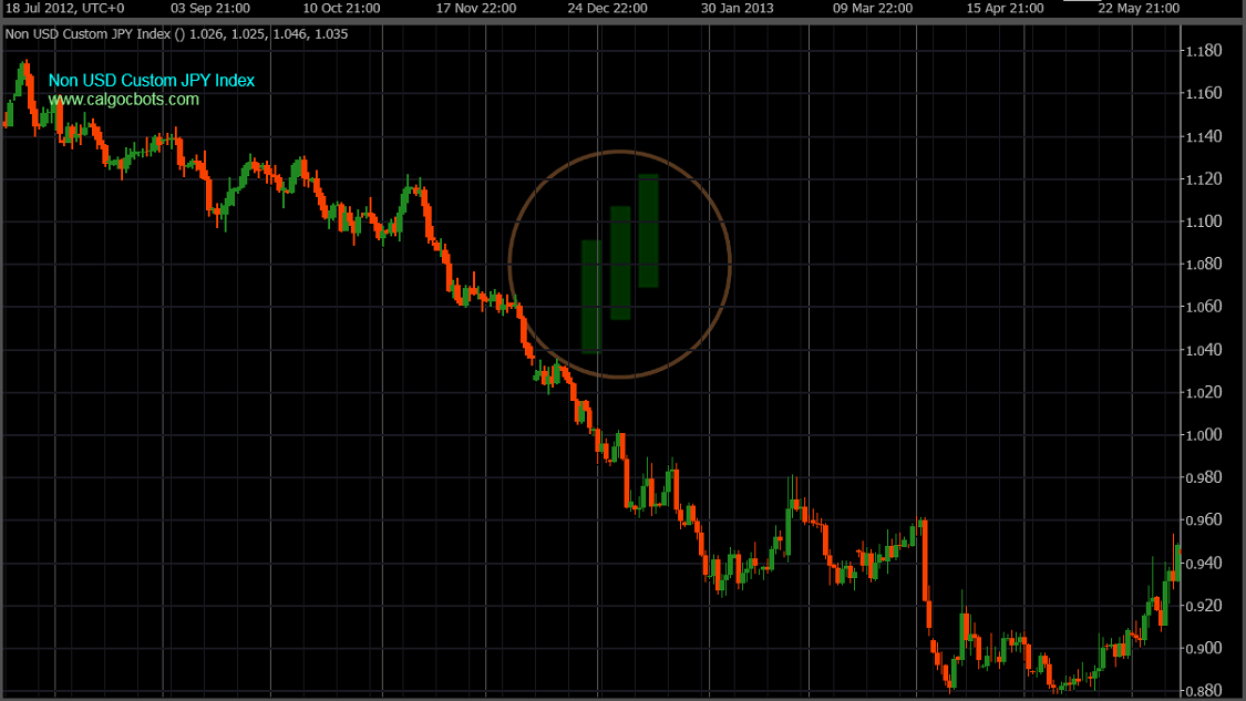 calgo cbots ctrader Non US Custom JPY Index Daily Chart - Robot Trading - 08