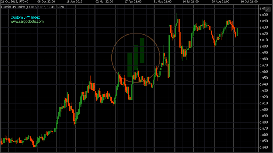 cAlgo cBots - Custom JPY Index Daily Chart 01 cTrader