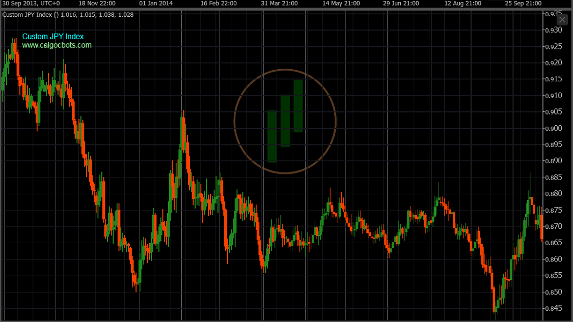 cAlgo cBots - Custom JPY Index Daily Chart 06 cTrader