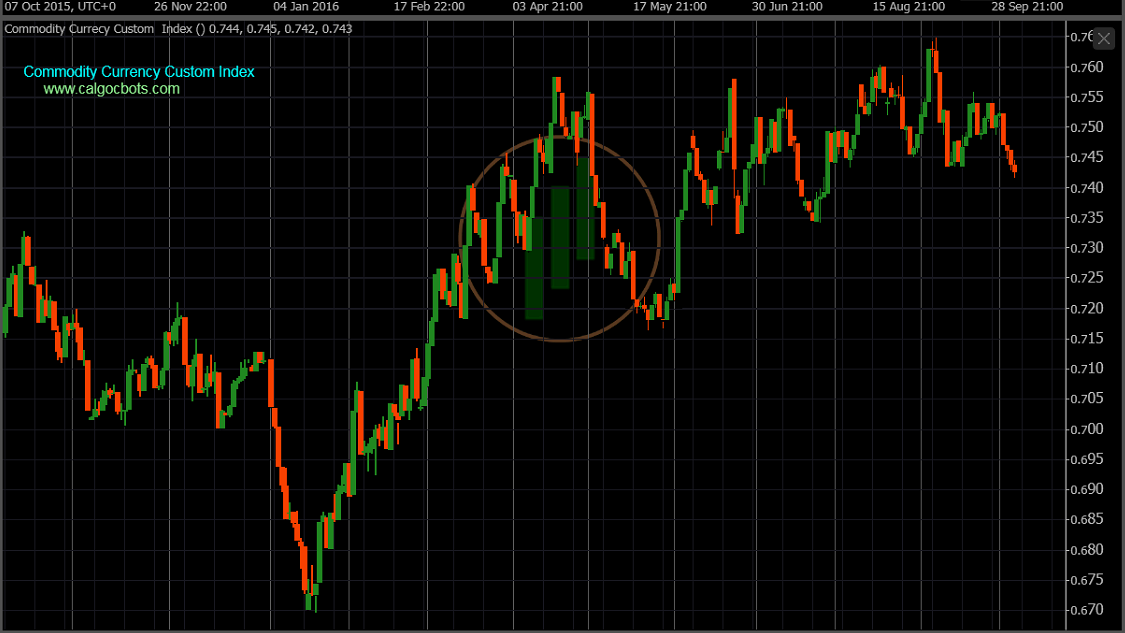 cAlgo cBots - Commodity Index Daily Chart 01 cTrader
