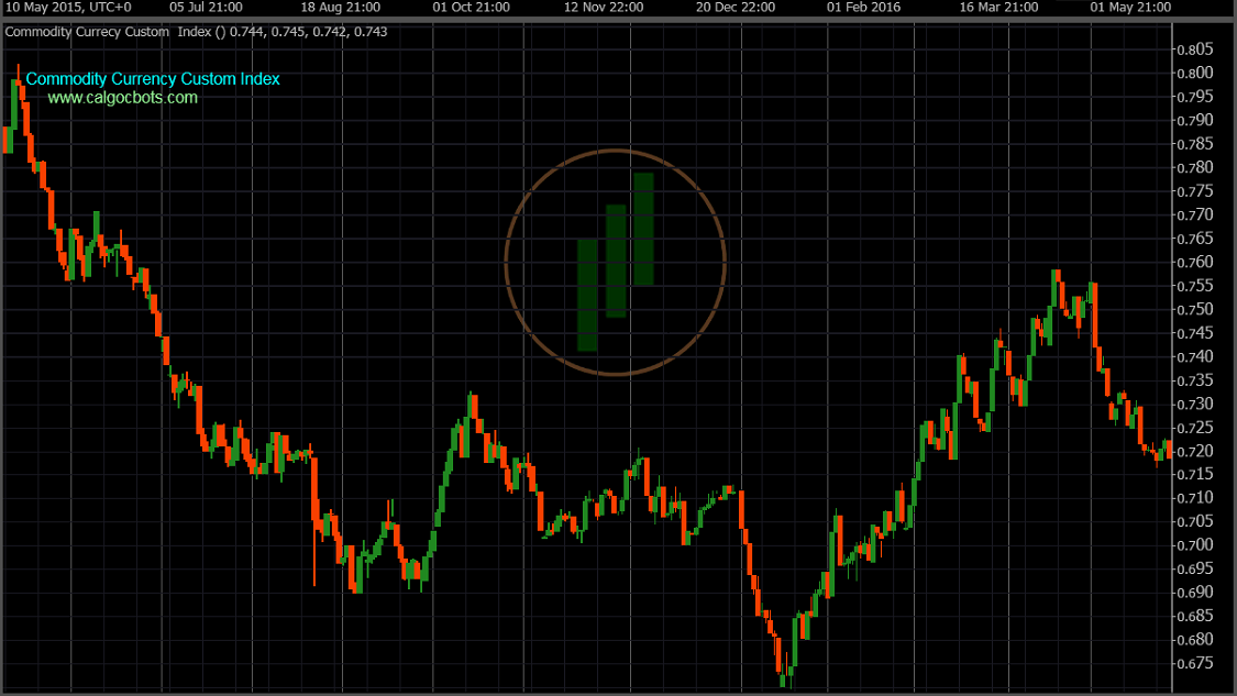 cAlgo cBots - Commodity Index Daily Chart 02 cTrader