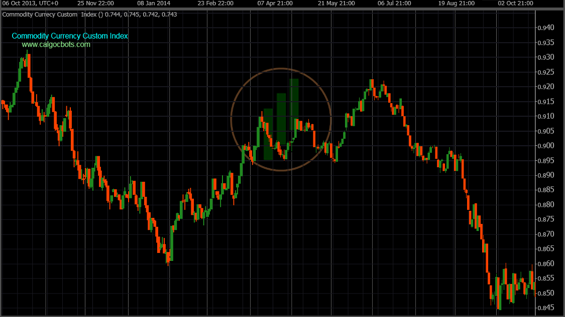 cAlgo cBots - Commodity Index Daily Chart 05 cTrader