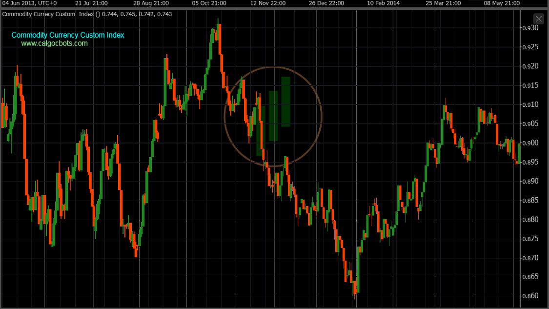 cAlgo cBots - Commodity Index Daily Chart 06 cTrader