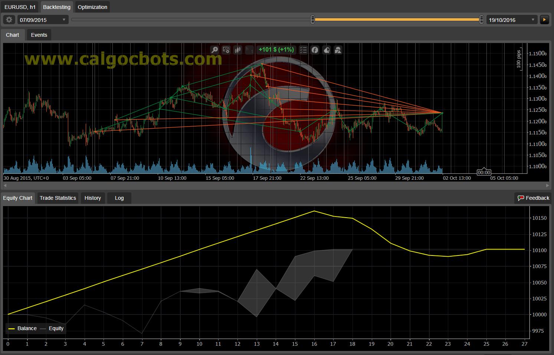 Dual Grid Hedge EUR USD 1h cAlgo cBots cTrader 1k 100 50 100 - 02