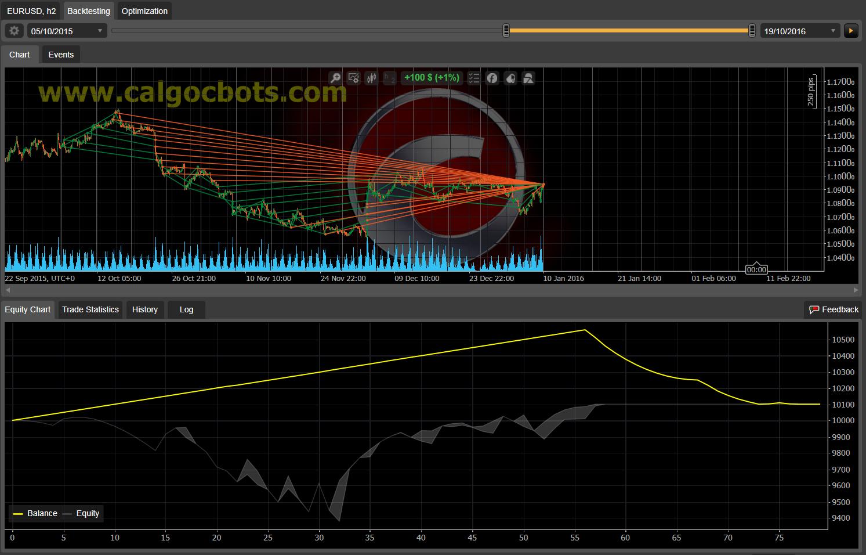 Dual Grid Hedge EUR USD 2h cAlgo cBots cTrader 1k 100 50 100 - 03