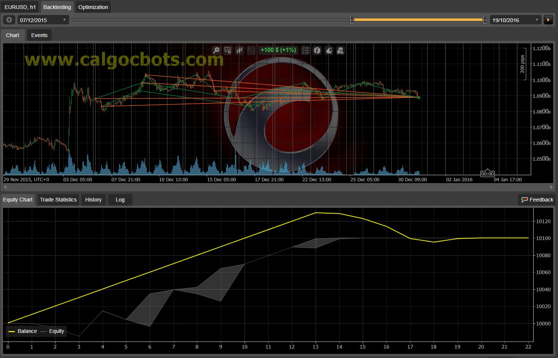 Dual Grid Hedge EUR USD 1h cAlgo cBots cTrader 1k 100 50 100 - 05
