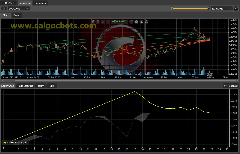 Dual Grid Hedge EUR USD 1h cAlgo cBots cTrader 1k 100 50 100 - 09