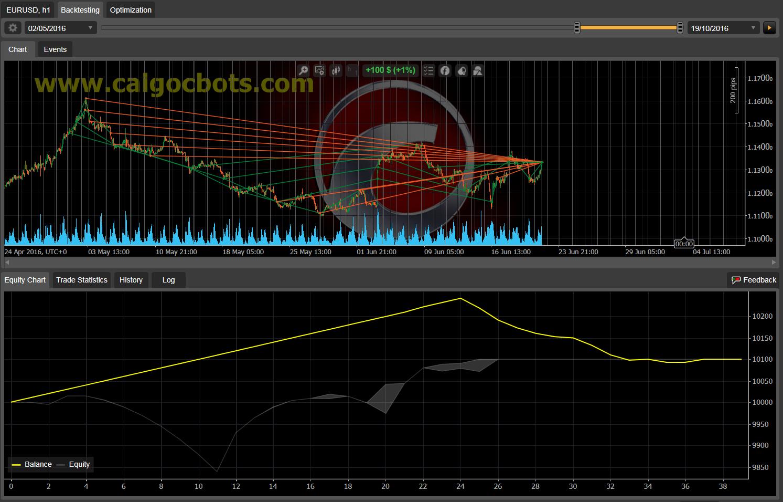 Dual Grid Hedge EUR USD 1h cAlgo cBots cTrader 1k 100 50 100 - 10