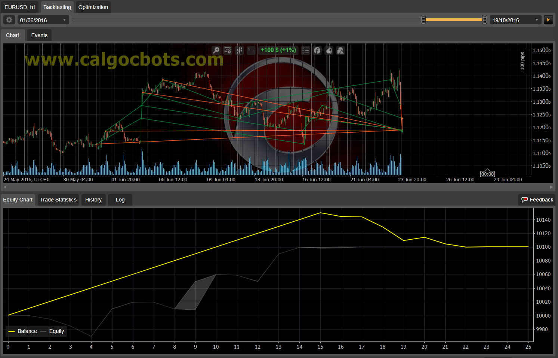 Dual Grid Hedge EUR USD 1h cAlgo cBots cTrader 1k 100 50 100 - 11 a