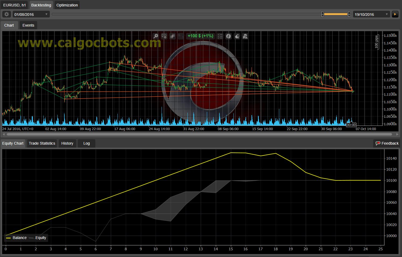 Dual Grid Hedge EUR USD 1h cAlgo cBots cTrader 1k 100 50 100 - 13
