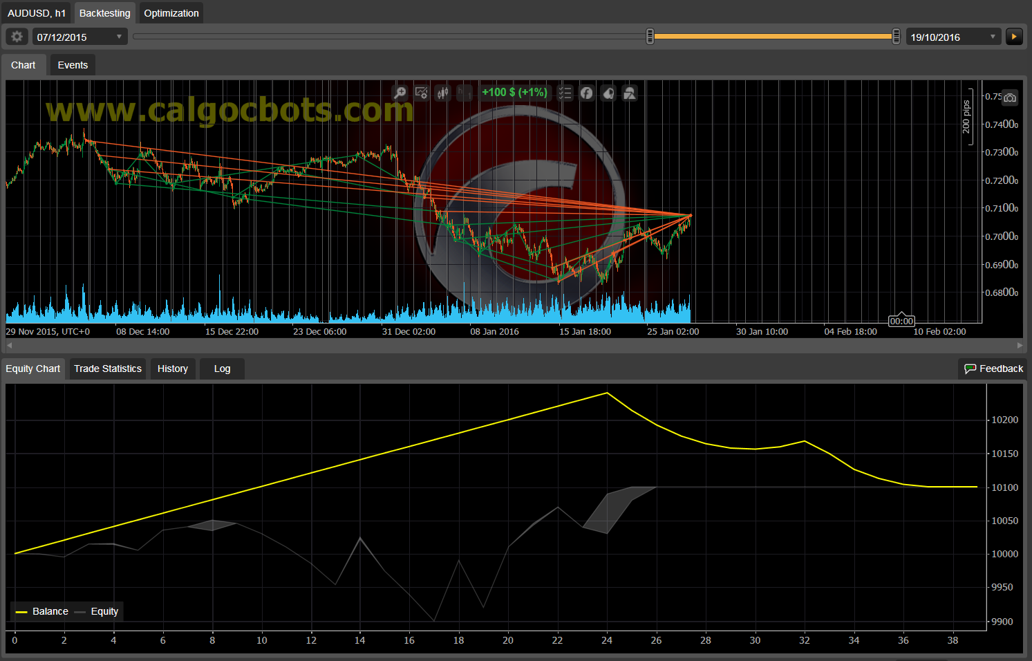 Dual Grid Hedge AUD USD 1h cAlgo cBots cTrader 1k 100 50 100 - 05