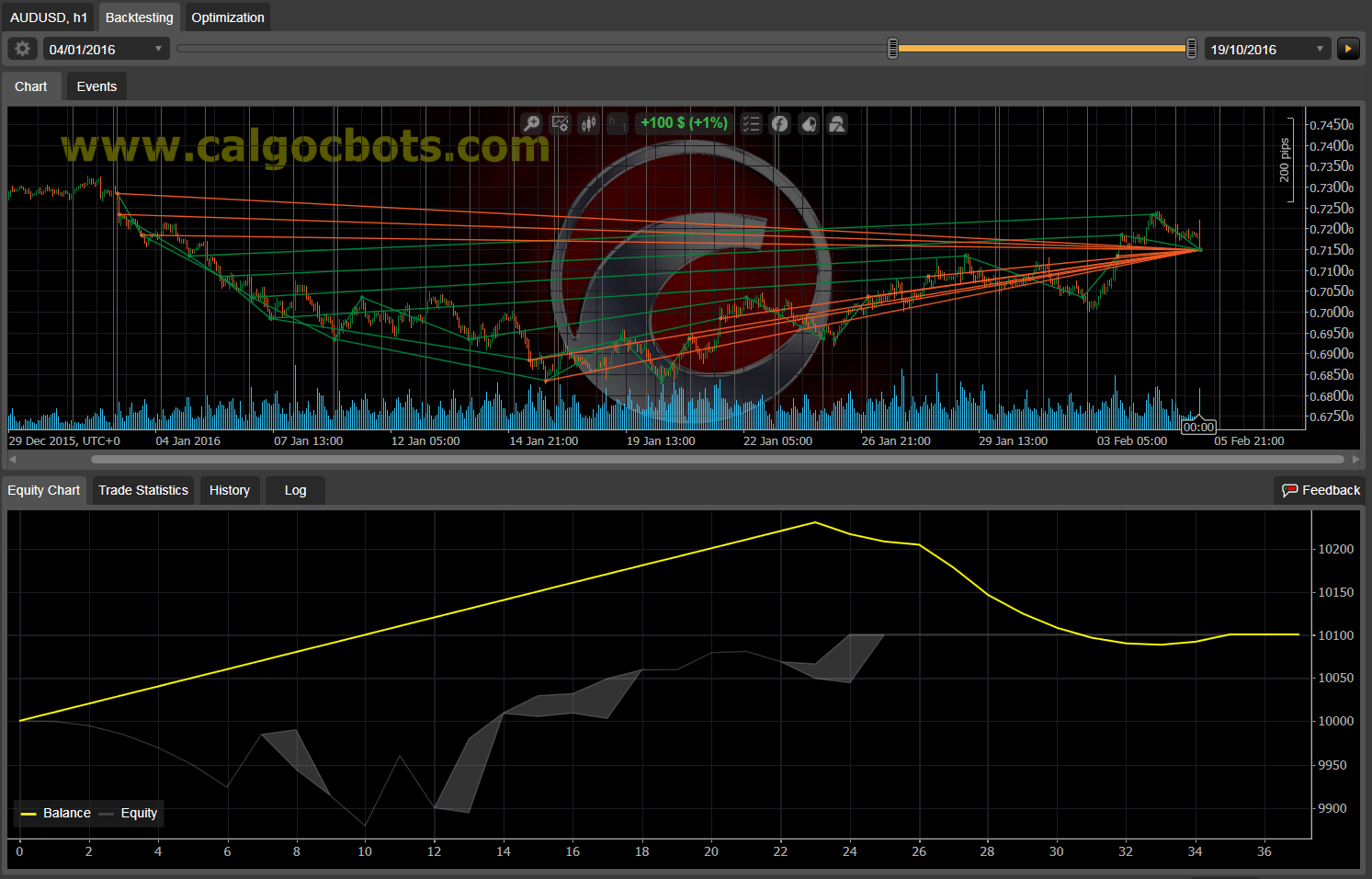 Dual Grid Hedge AUD USD 1h cAlgo cBots cTrader 1k 100 50 100 - 06