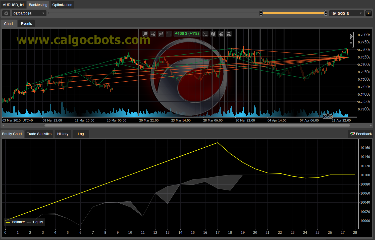 Dual Grid Hedge AUD USD 1h cAlgo cBots cTrader 1k 100 50 100 - 08
