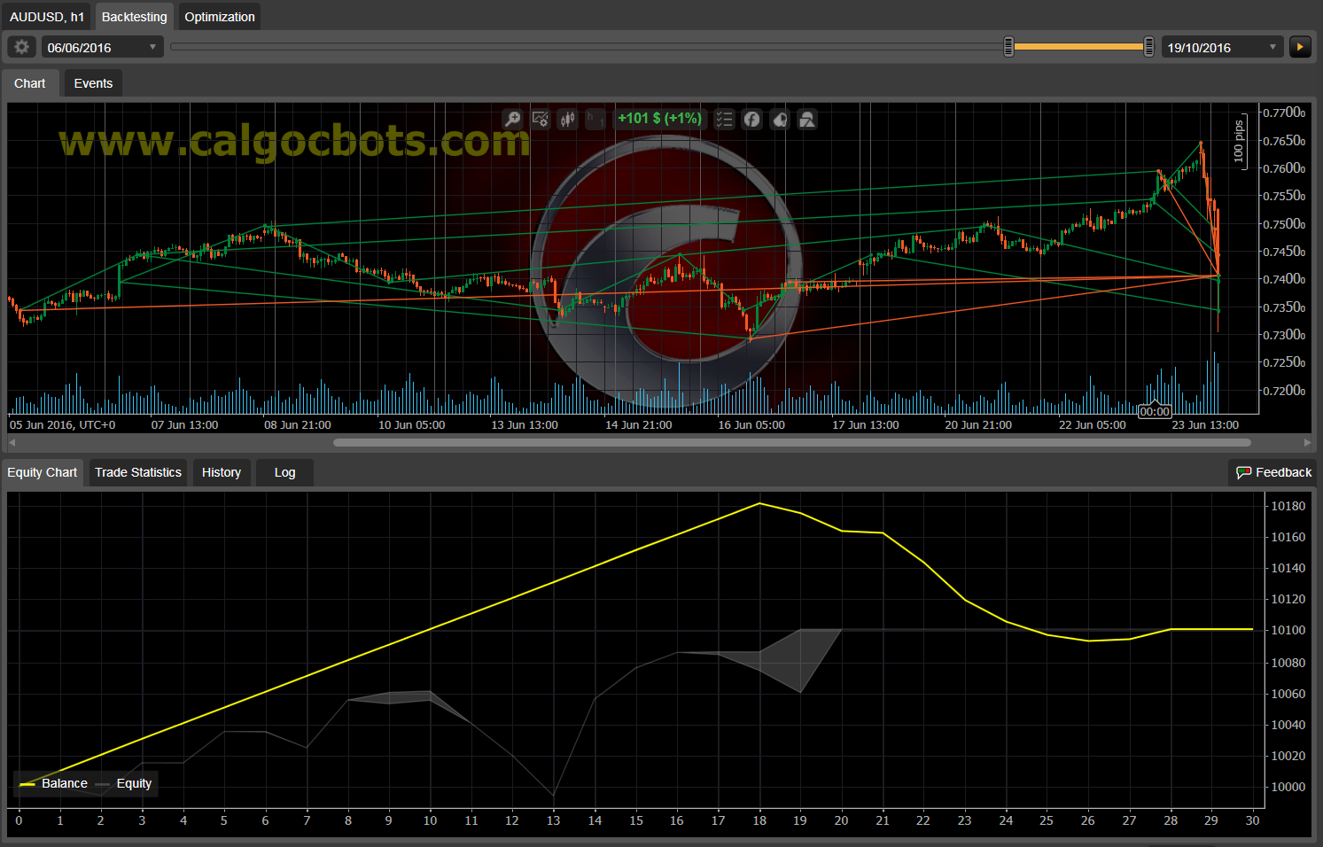 Dual Grid Hedge AUD USD 1h cAlgo cBots cTrader 1k 100 50 100 - 11