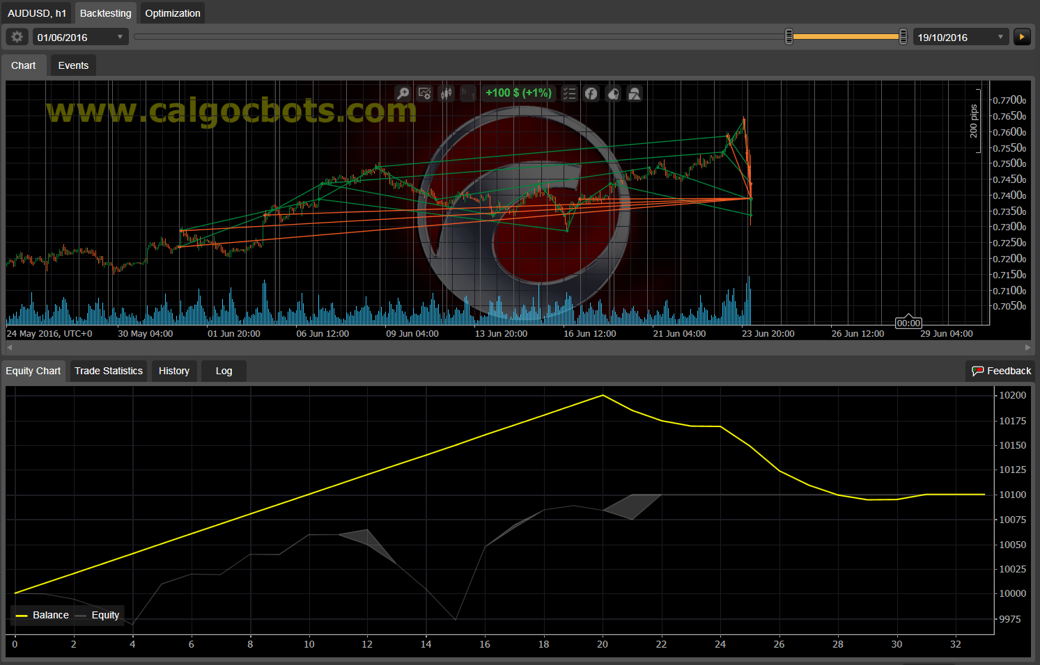 Dual Grid Hedge AUD USD 1h cAlgo cBots cTrader 1k 100 50 100 - 11 a