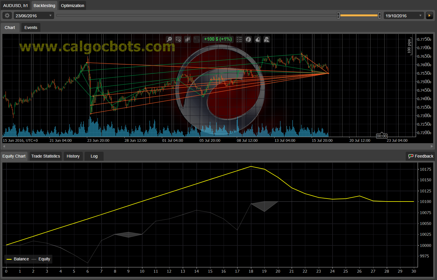 Dual Grid Hedge AUD USD 1h cAlgo cBots cTrader 1k 100 50 100 - 11 b