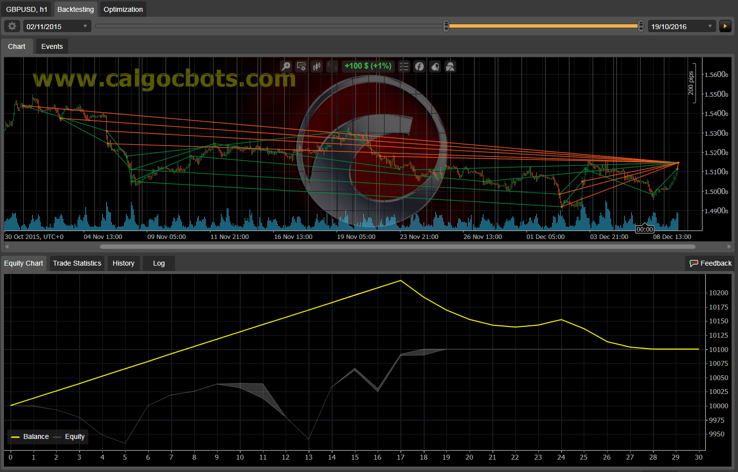 Dual Grid Hedge GBP USD 1h cAlgo cBots cTrader 1k 100 50 100 - 04