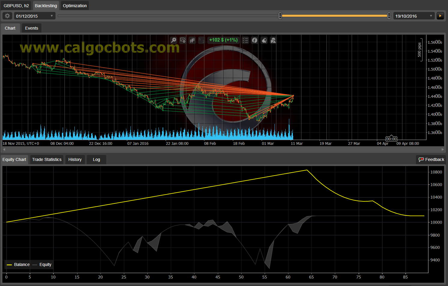 Dual Grid Hedge GBP USD 1h cAlgo cBots cTrader 1k 100 50 100 - 05 a