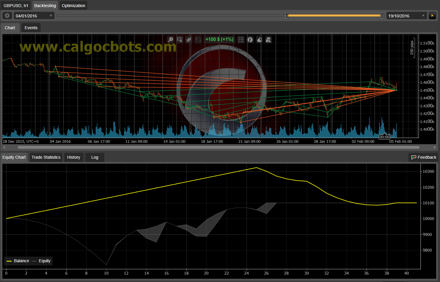 Dual Grid Hedge GBP USD 1h cAlgo cBots cTrader 1k 100 50 100 - 06