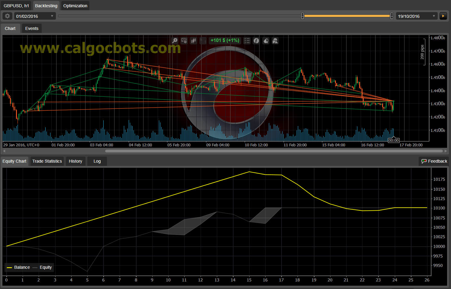 Dual Grid Hedge GBP USD 1h cAlgo cBots cTrader 1k 100 50 100 - 07