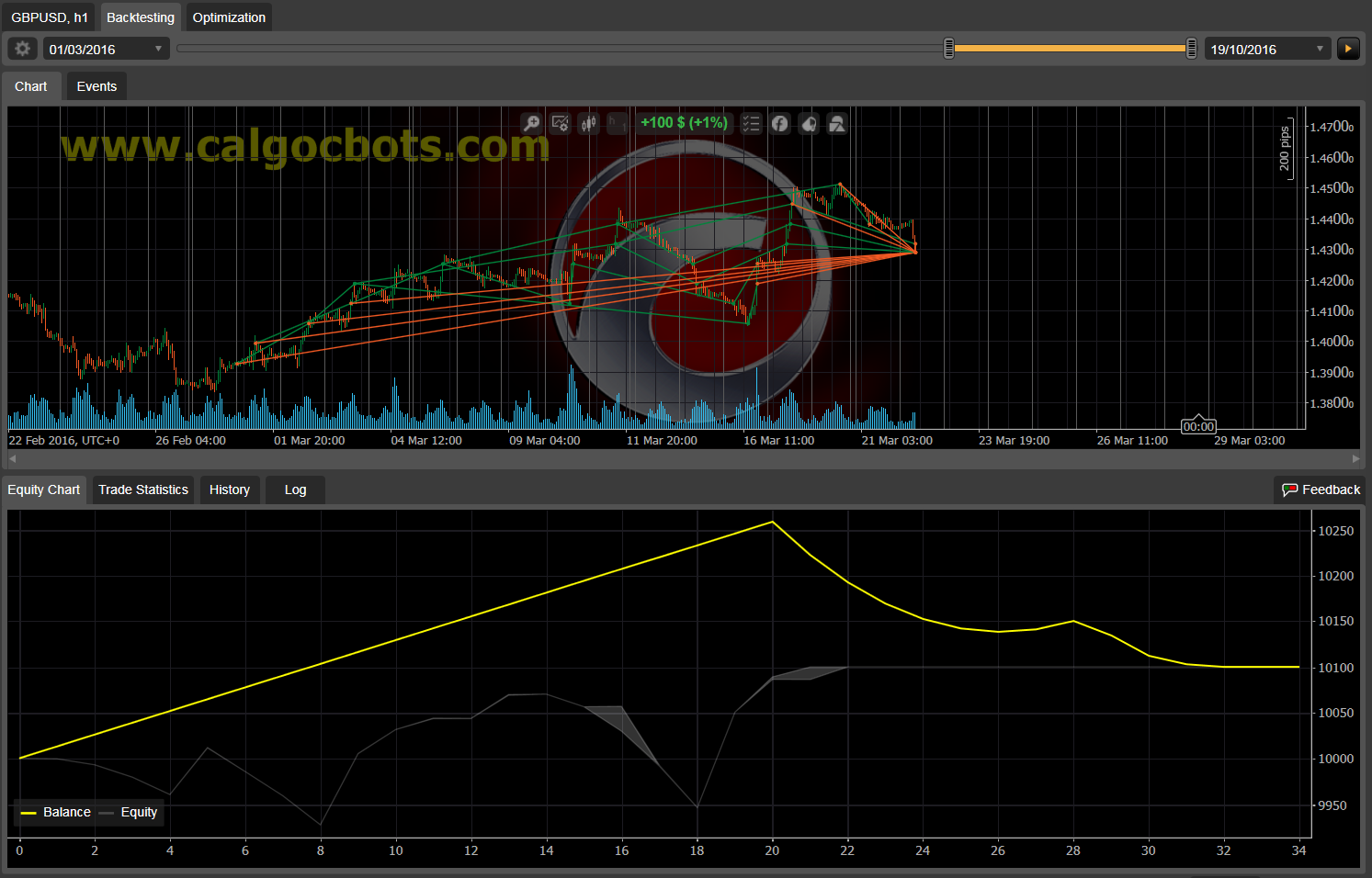 Dual Grid Hedge GBP USD 1h cAlgo cBots cTrader 1k 100 50 100 - 08 a