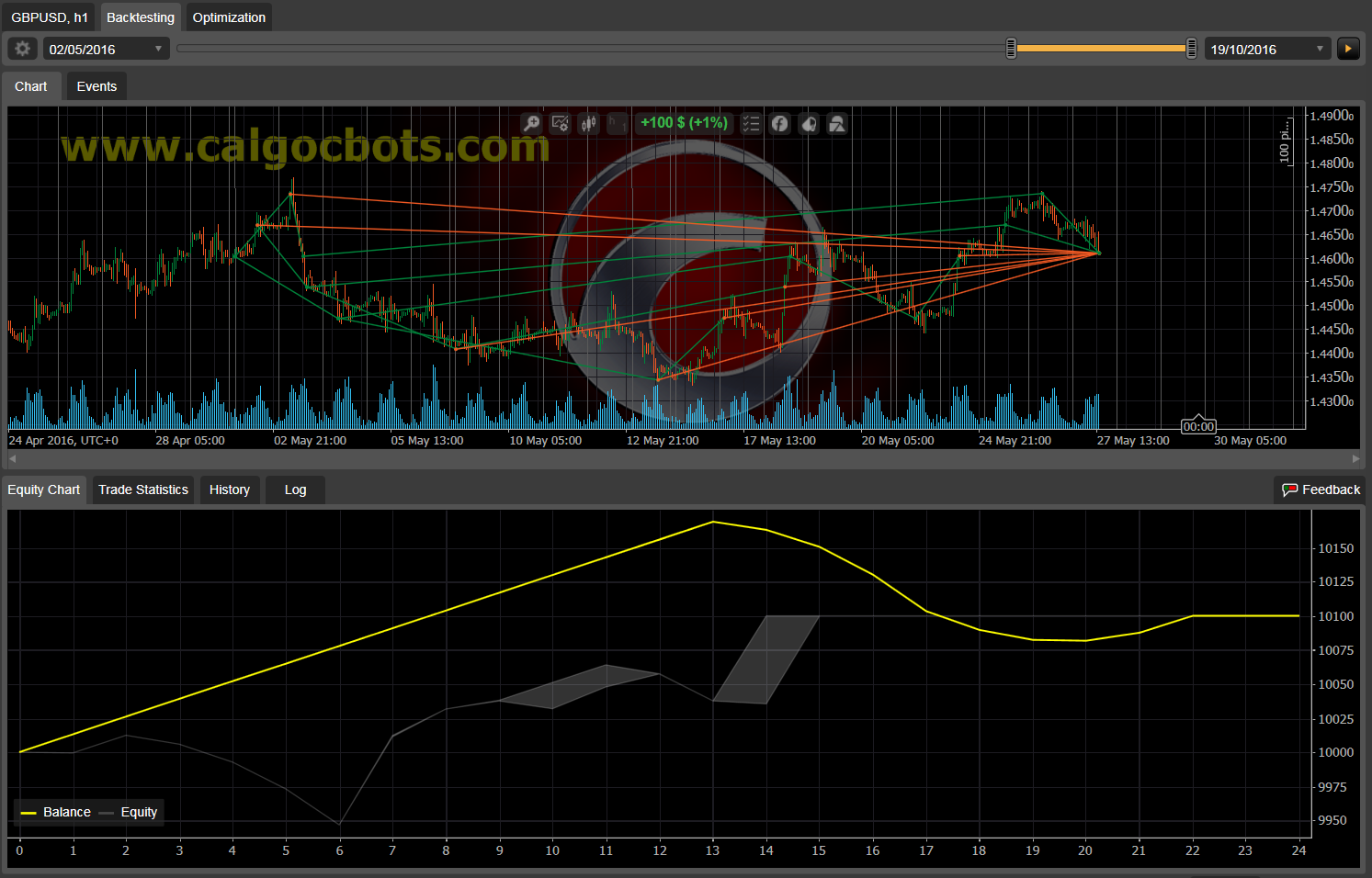 Dual Grid Hedge GBP USD 1h cAlgo cBots cTrader 1k 100 50 100 - 10