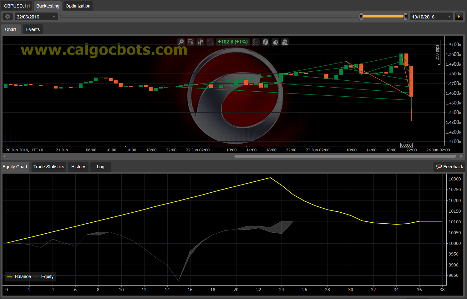 Dual Grid Hedge GBP USD 1h cAlgo cBots cTrader 1k 100 50 100 - 11 c
