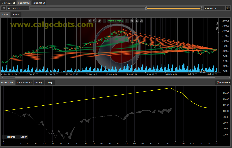 Dual Grid Hedge USD CAD 1h cAlgo cBots cTrader 1k 100 50 100 - 05