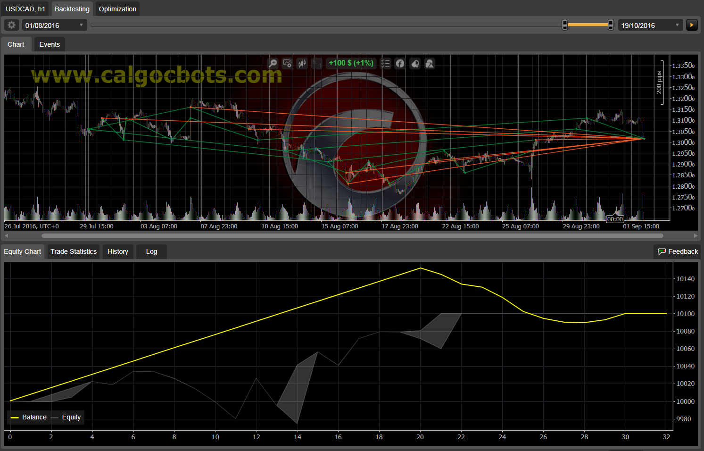 Dual Grid Hedge USD CAD 1h cAlgo cBots cTrader 1k 100 50 100 - 13