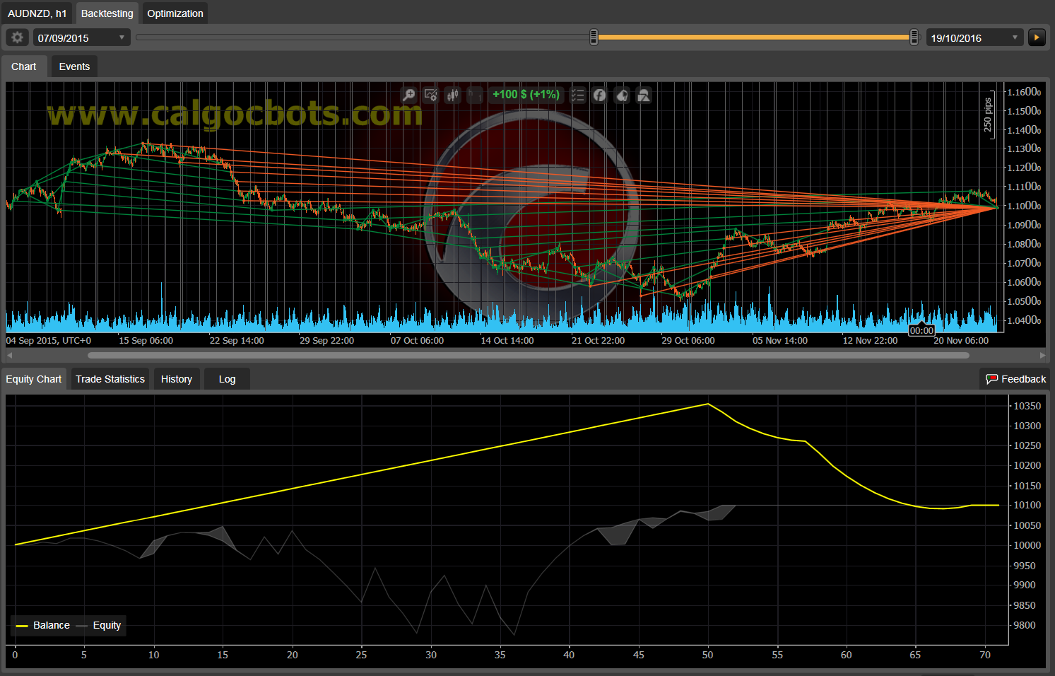Dual Grid Hedge AUD NZD 1h cAlgo cBots cTrader 1k 100 50 100 - 02
