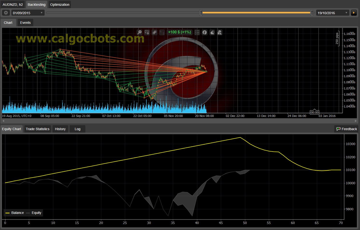 Dual Grid Hedge AUD NZD 1h cAlgo cBots cTrader 1k 100 50 100 - 02 a