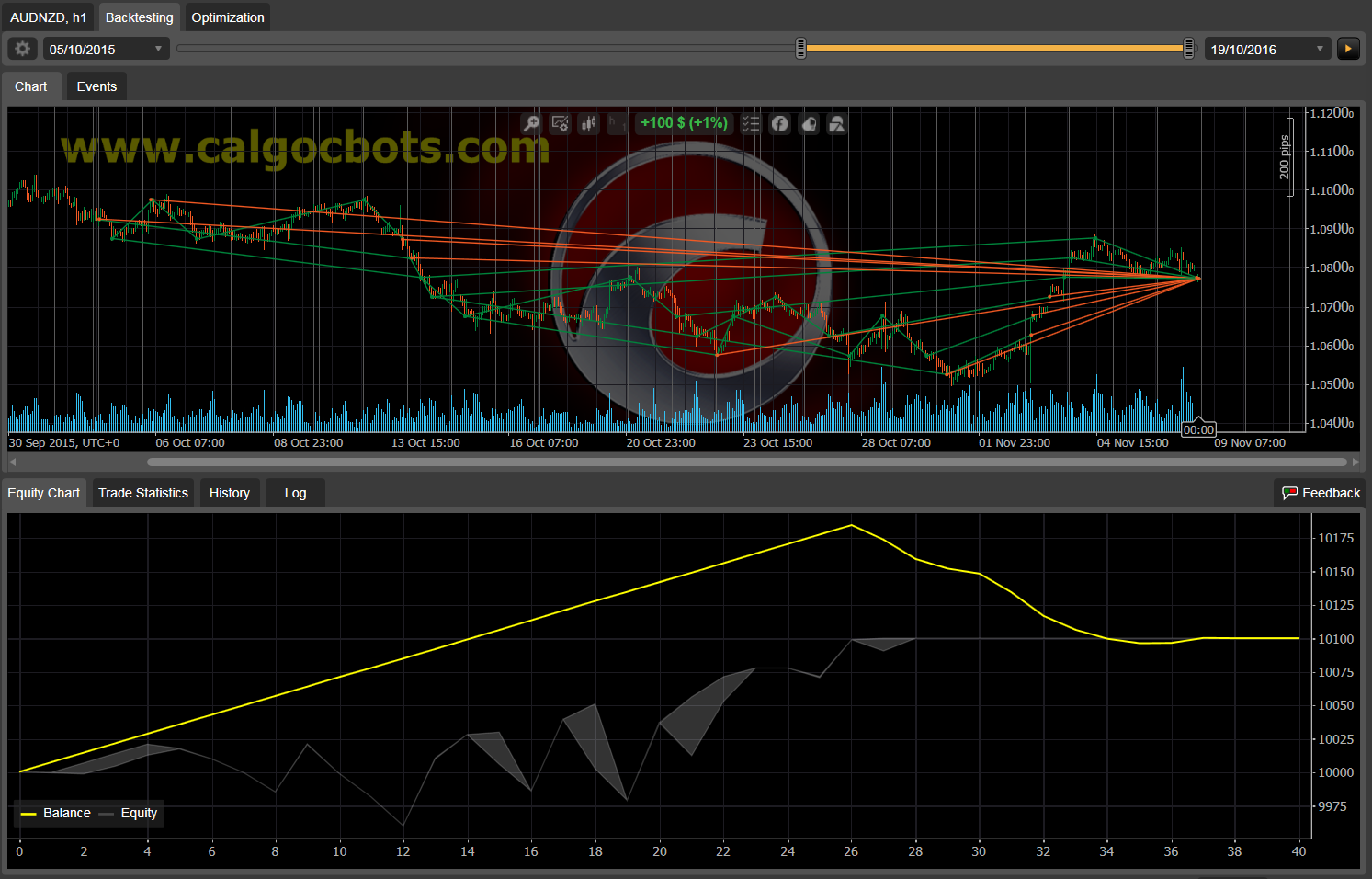 Dual Grid Hedge AUD NZD 1h cAlgo cBots cTrader 1k 100 50 100 - 03