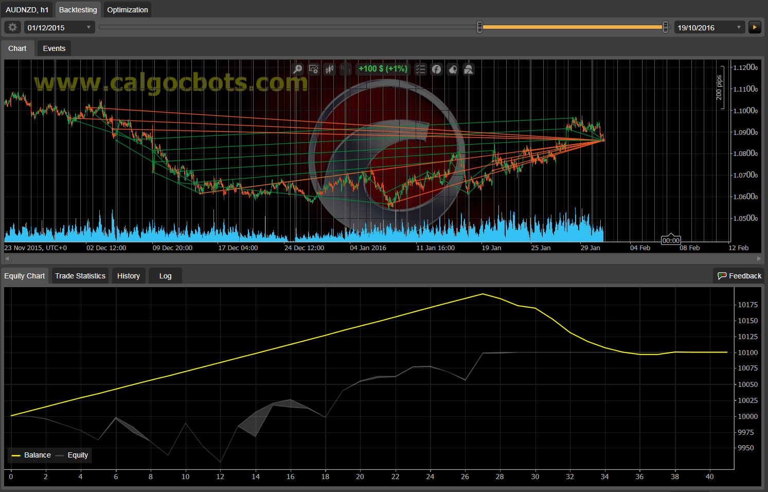 Dual Grid Hedge AUD NZD 1h cAlgo cBots cTrader 1k 100 50 100 - 05 a