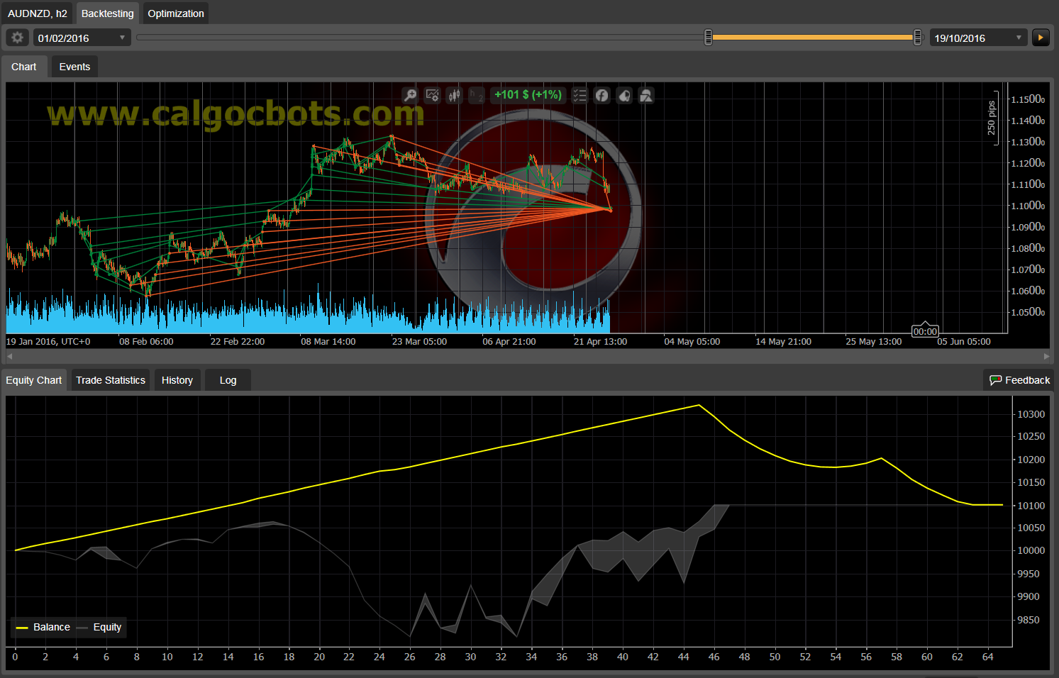 Dual Grid Hedge AUD NZD 1h cAlgo cBots cTrader 1k 100 50 100 - 07